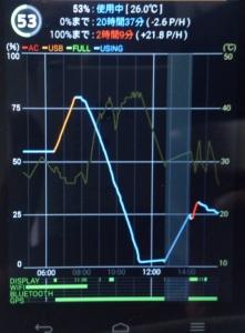 グラフが下に行くほどバッテリーが減っている