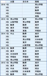 こんな具合に2007年以降の成績をリスト化