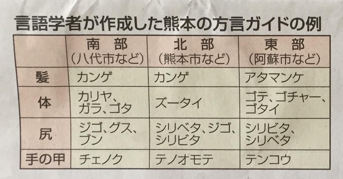熊本地震:方言が人を助けられないことがあることを知って驚いた話